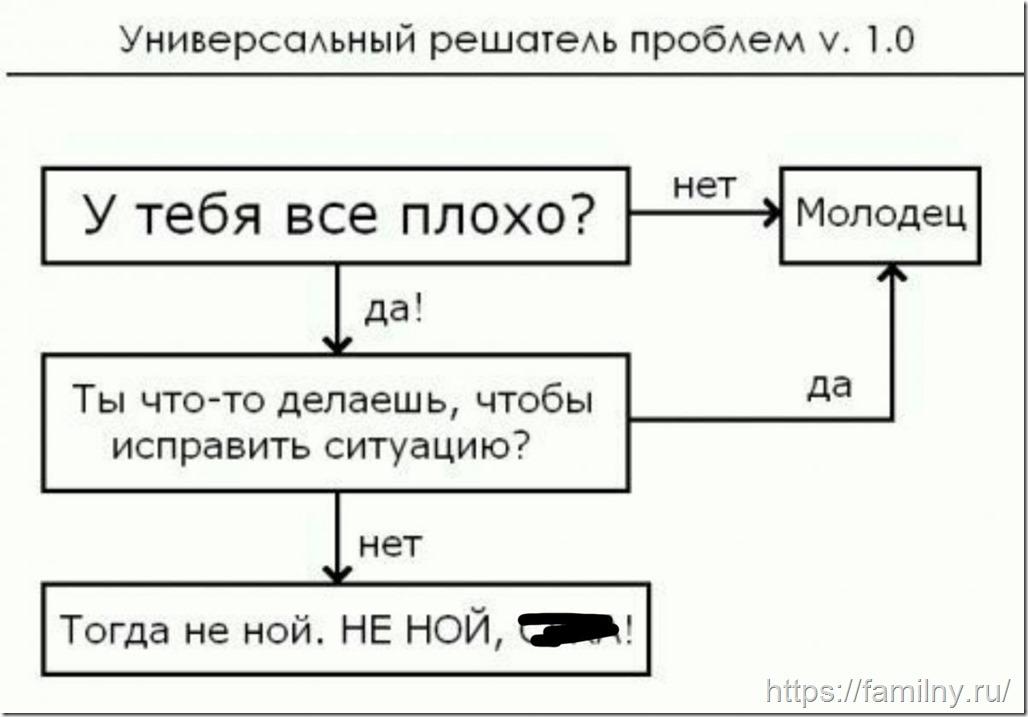 универсальный решатель проблем  / алгоритм решения любой проблемы
